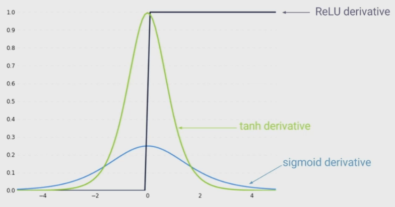 activation-functions