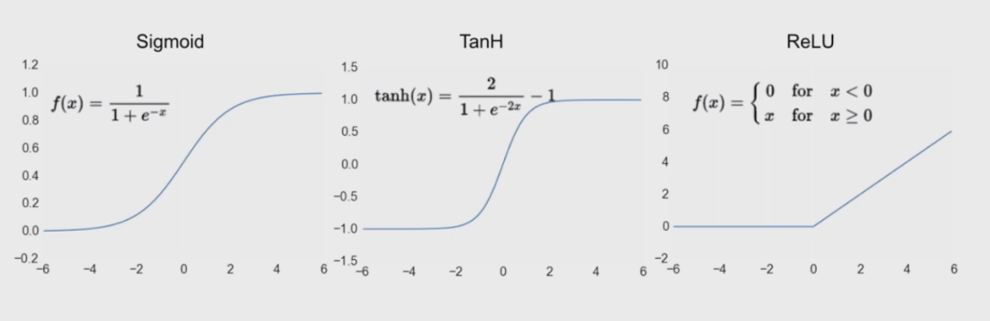 common-activation-functions