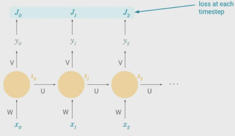 recurrent-neural-network-backpropagation