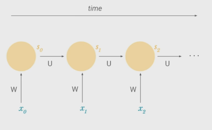 recurrent-neural-network