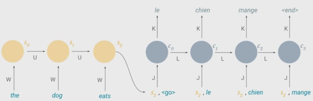 recurrent-neural-network-encoder-decoder